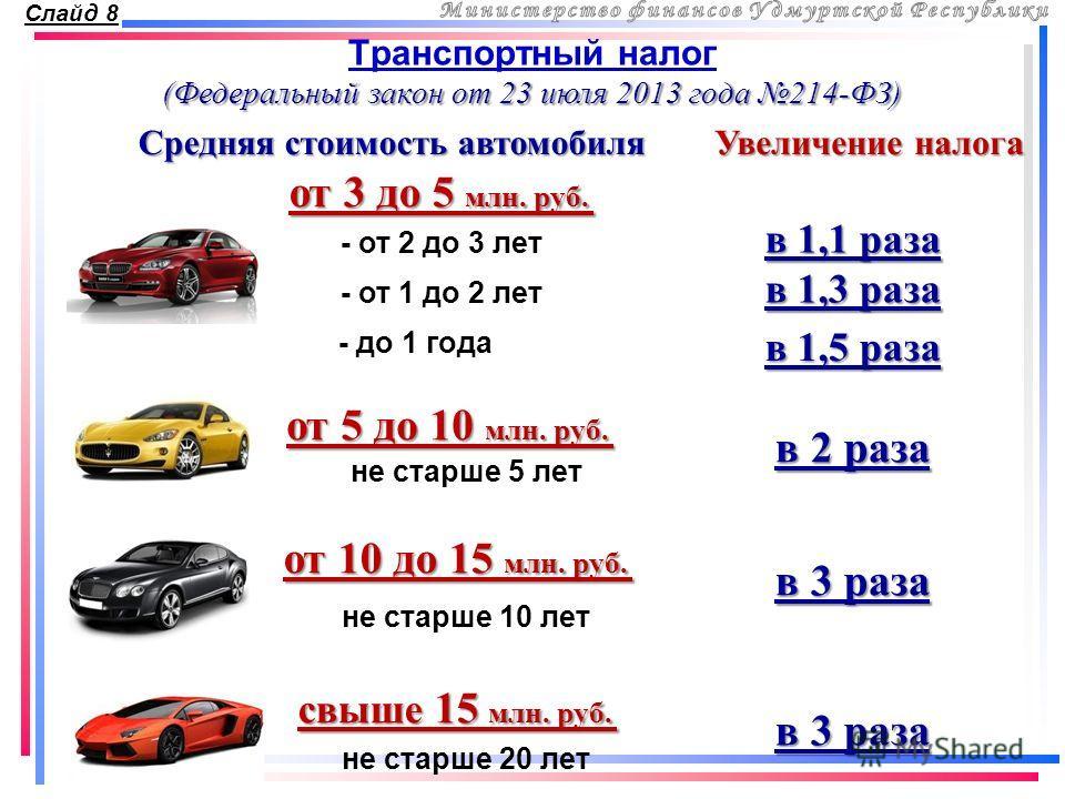 Транспортный налог Средняя стоимость автомобиля от 5 до 10 млн. руб. Увеличение налога в 2 раза не старше 5 лет от 10 до 15 млн. руб. в 3 раза не старше 10 лет свыше 15 млн. руб. не старше 20 лет в 3 раза (Федеральный закон от 23 июля 2013 года 214-Ф