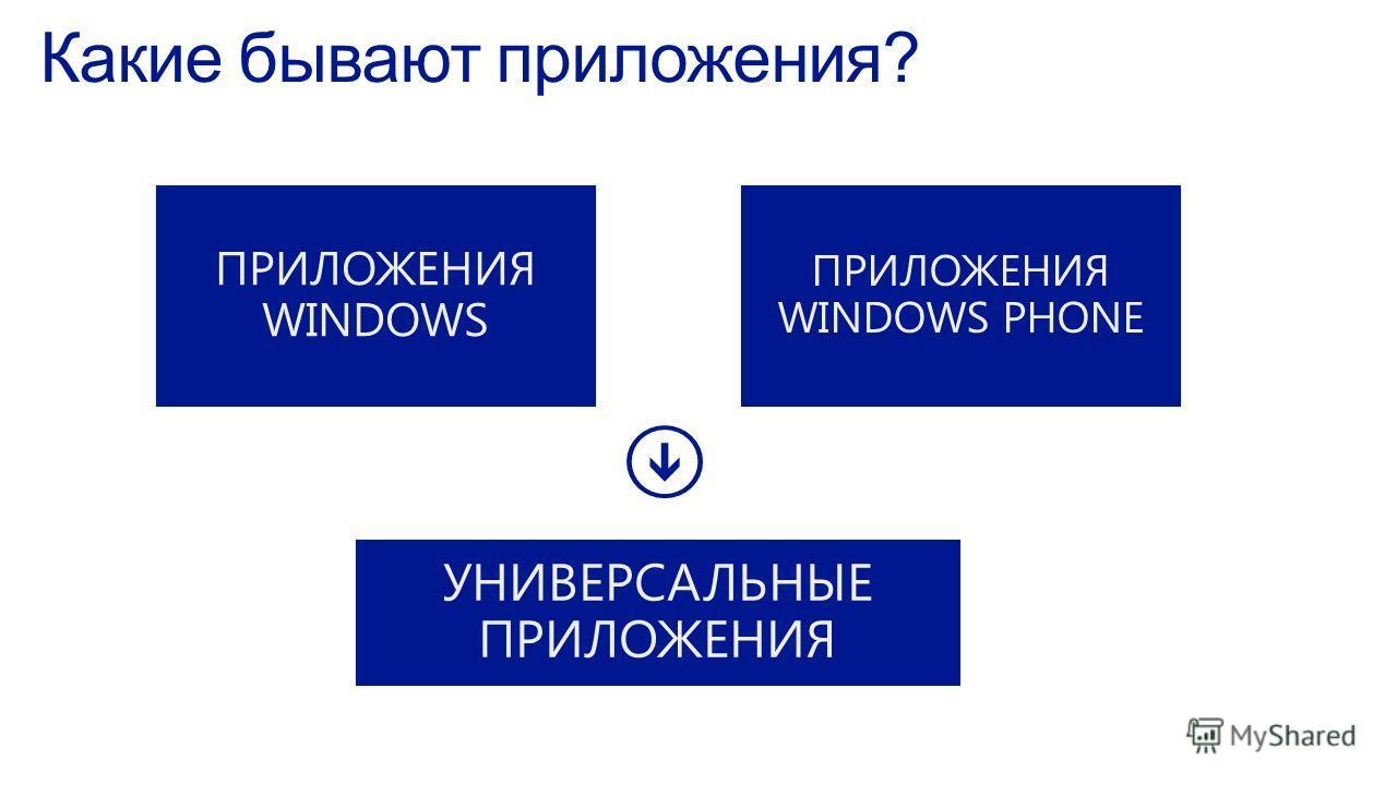 || Какие бывают приложения? ПРИЛОЖЕНИЯ WINDOWS PHONE УНИВЕРСАЛЬНЫЕ ПРИЛОЖЕНИЯ ПРИЛОЖЕНИЯ WINDOWS