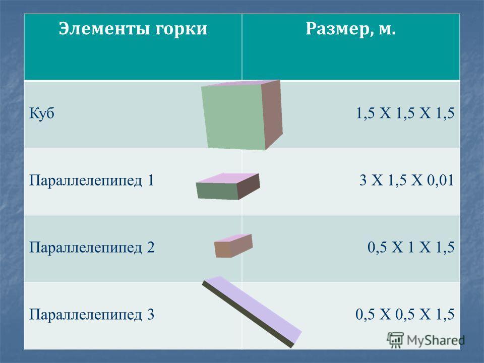 Элементы горки Размер, м. Куб 1,5 Х 1,5 Х 1,5 Параллелепипед 13 Х 1,5 Х 0,01 Параллелепипед 20,5 Х 1 Х 1,5 Параллелепипед 30,5 Х 0,5 Х 1,5