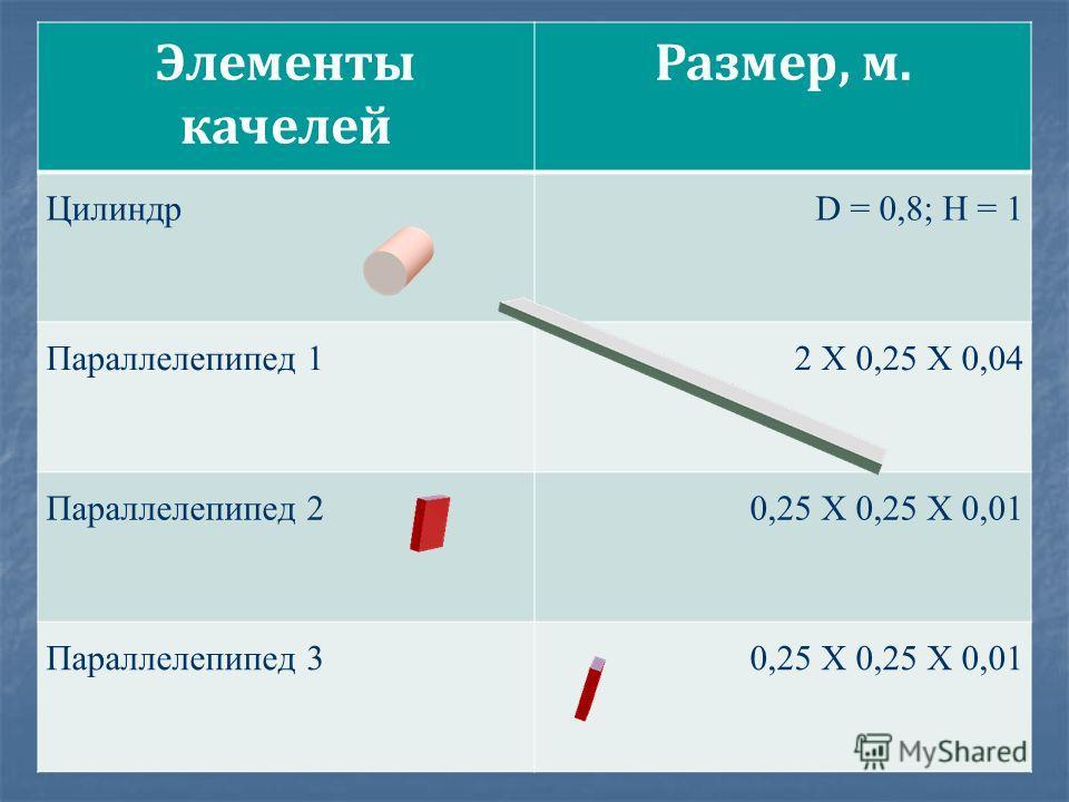 Элементы качелей Размер, м. ЦилиндрD = 0,8; H = 1 Параллелепипед 12 Х 0,25 Х 0,04 Параллелепипед 20,25 Х 0,25 Х 0,01 Параллелепипед 30,25 Х 0,25 Х 0,01