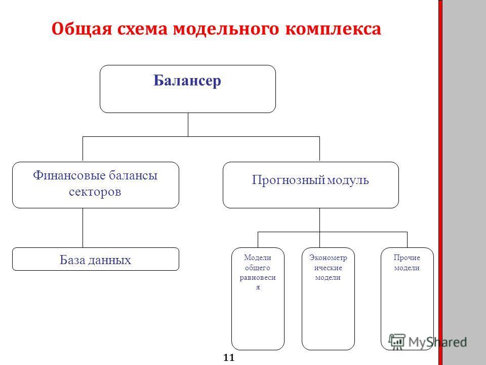 11 Общая схема модельного комплекса Финансовые балансы секторов Прогнозный модуль База данных Модели общего равновесия Эконометр ические модели Прочие модели Балансер