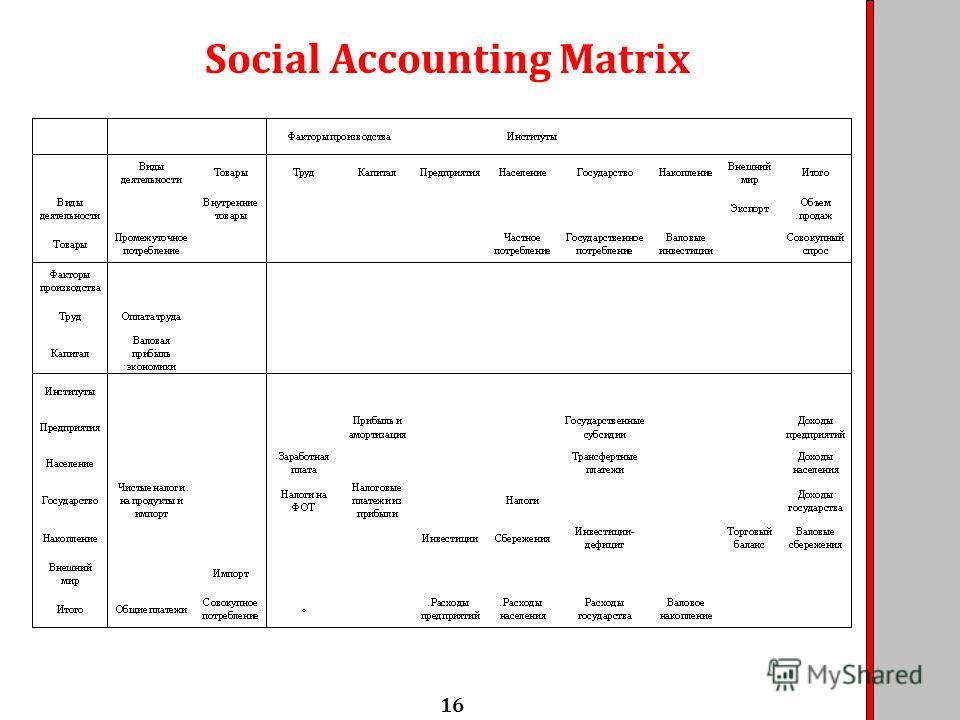 Social Accounting Matrix 16