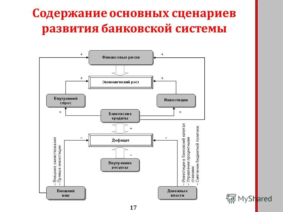 Содержание основных сценариев развития банковской системы 17