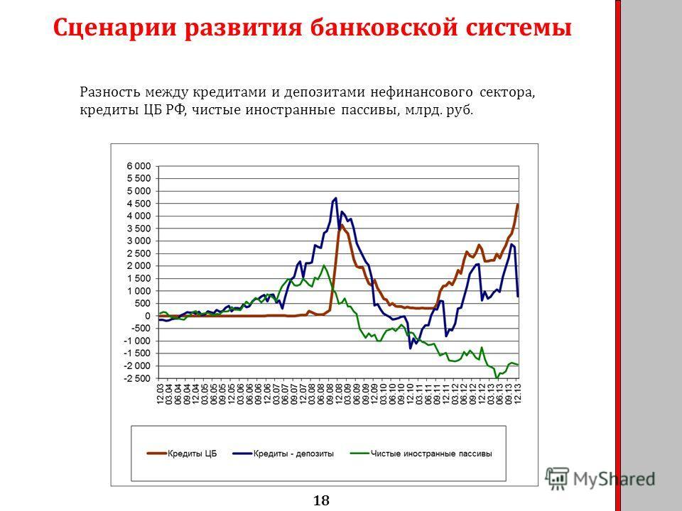 Сценарии развития банковской системы 18 Разность между кредитами и депозитами нефинансового сектора, кредиты ЦБ РФ, чистые иностранные пассивы, млрд. руб.