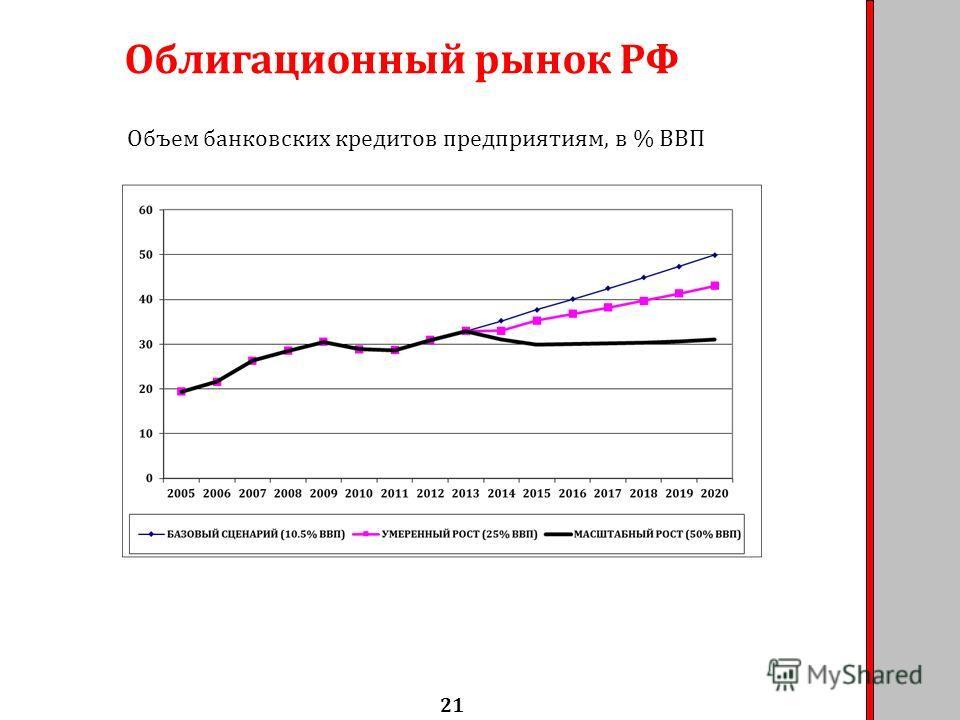 Облигационный рынок РФ 21 Объем банковских кредитов предприятиям, в % ВВП