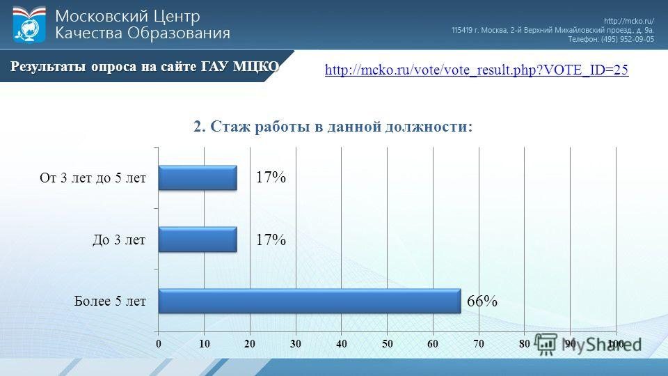 http://mcko.ru/vote/vote_result.php?VOTE_ID=25 Результаты опроса на сайте ГАУ МЦКО