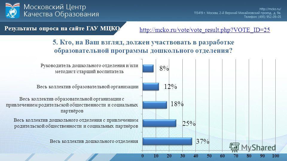Результаты опроса на сайте ГАУ МЦКО http://mcko.ru/vote/vote_result.php?VOTE_ID=25
