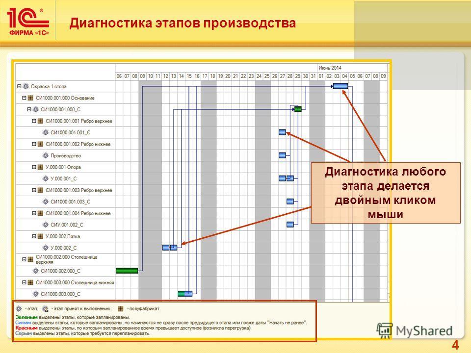 4 Диагностика этапов производства Диагностика любого этапа делается двойным кликом мыши