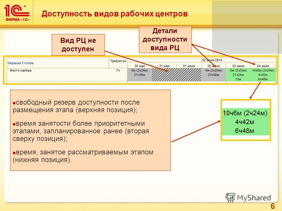 6 Доступность видов рабочих центров свободный резерв доступности после размещения этапа (верхняя позиция); время занятости более приоритетными этапами, запланированное ранее (вторая сверху позиция); время, занятое рассматриваемым этапом (нижняя позиц