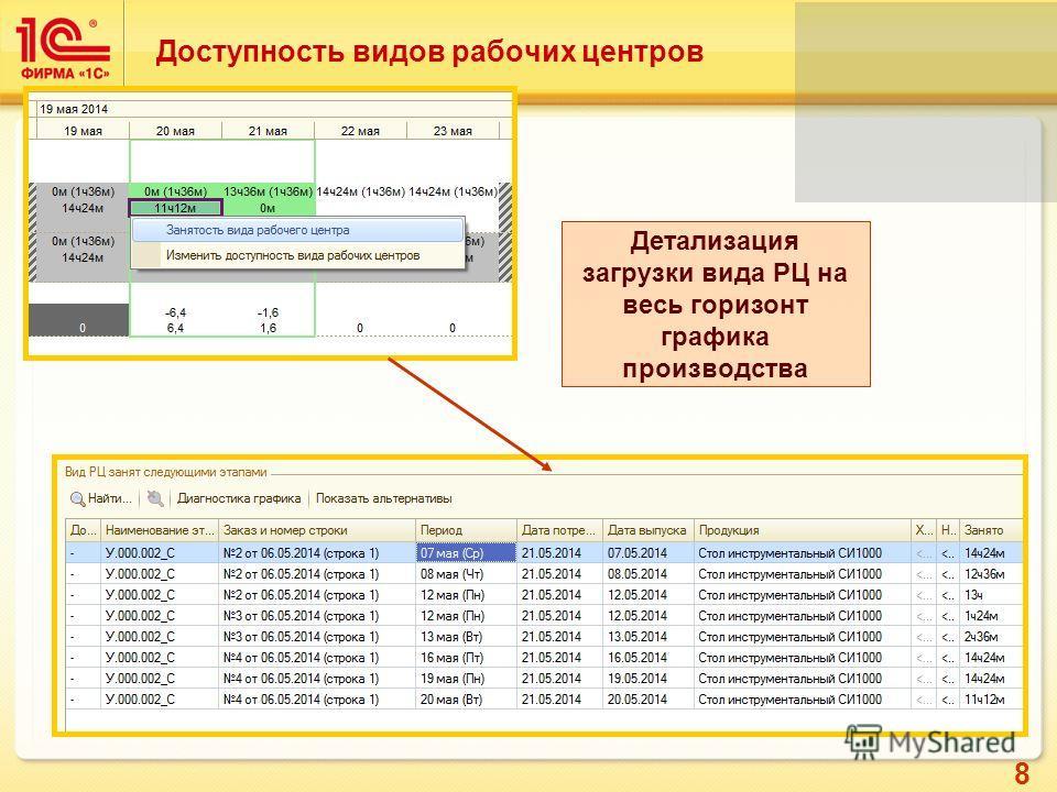 8 Доступность видов рабочих центров Детализация загрузки вида РЦ на весь горизонт графика производства