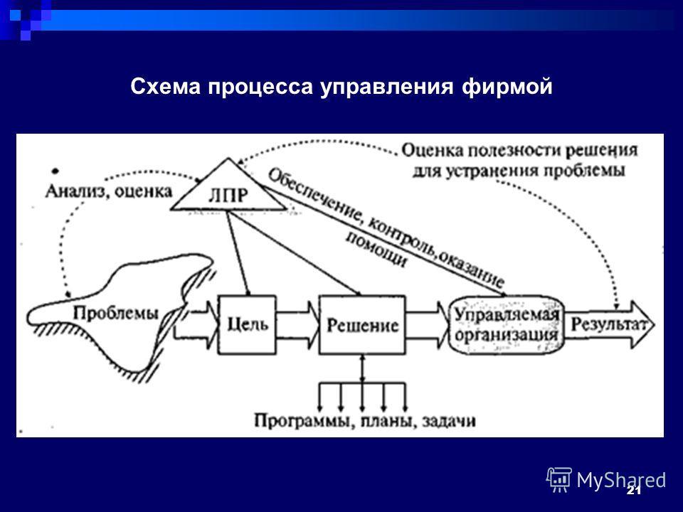 Схема процесса управления фирмой 21