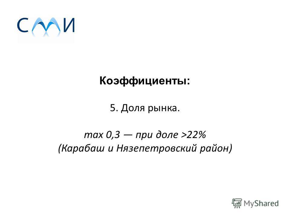 Коэффициенты: 5. Доля рынка. max 0,3 при доле >22% (Карабаш и Нязепетровский район)