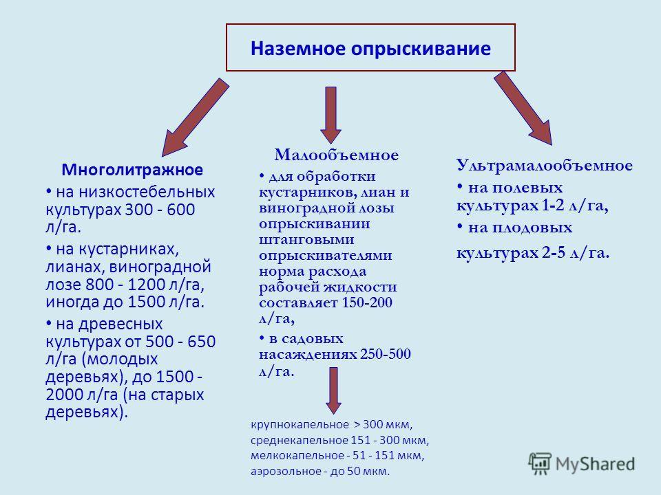 Наземное опрыскивание Многолитражное на низкостебельных культурах 300 - 600 л/га. на кустарниках, лианах, виноградной лозе 800 - 1200 л/га, иногда до 1500 л/га. на древесных культурах от 500 - 650 л/га (молодых деревьях), до 1500 - 2000 л/га (на стар