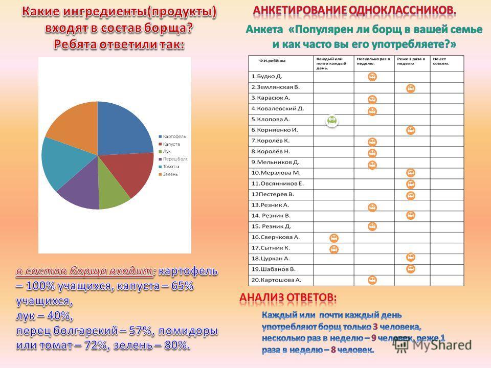 Компилятивный (работа с литературными источниками); Исследовательский; Социологическое исследование (анкетирование); Статистический.