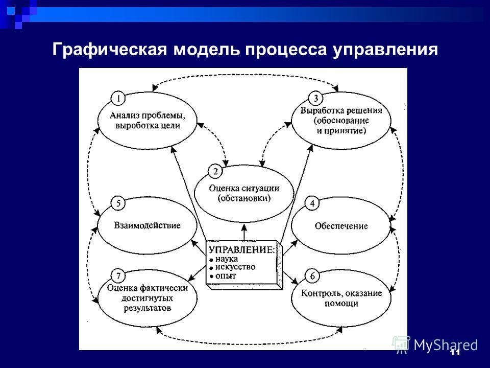 Графическая модель процесса управления 11