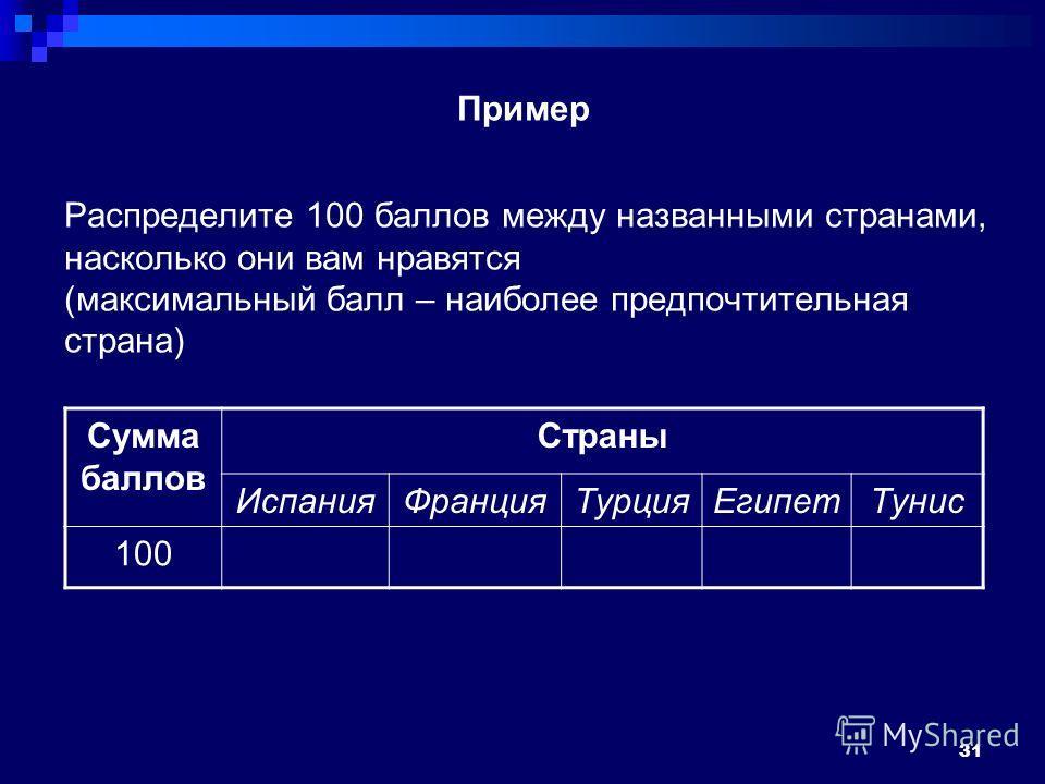 Распределите 100 баллов между названными странами, насколько они вам нравятся (максимальный балл – наиболее предпочтительная страна) Сумма баллов Страны Испания ФранцияТурция ЕгипетТунис 100 31 Пример