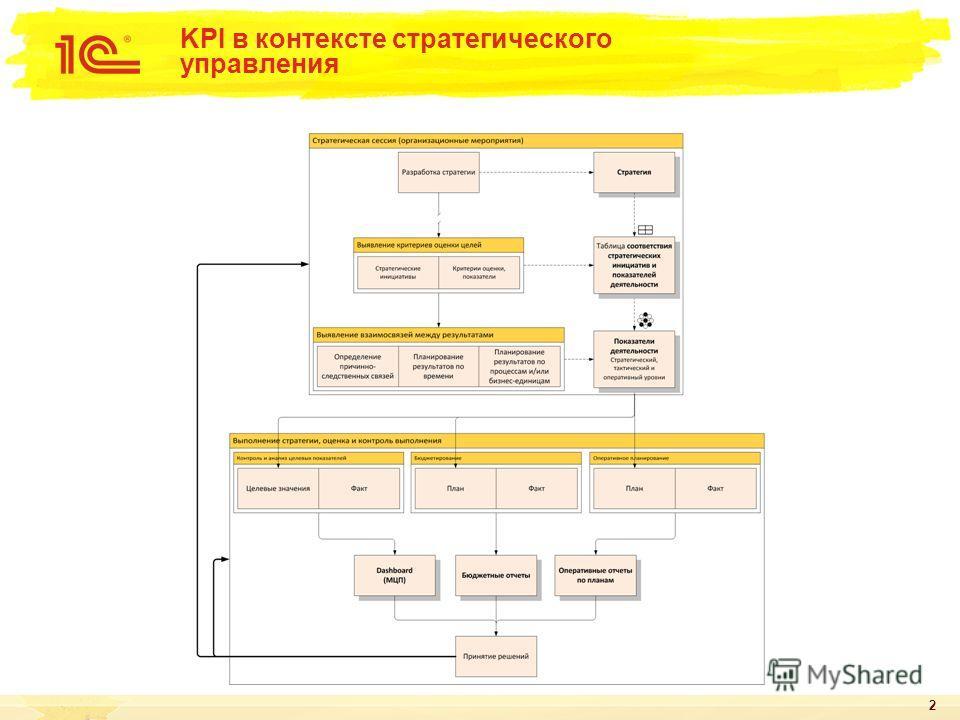 2 KPI в контексте стратегического управления