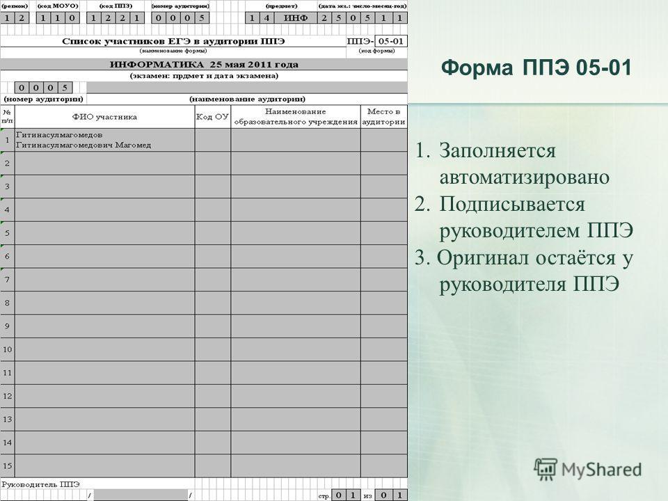 Форма ППЭ 05-01 1. Заполняется автоматизировано 2. Подписывается руководителем ППЭ 3. Оригинал остаётся у руководителя ППЭ