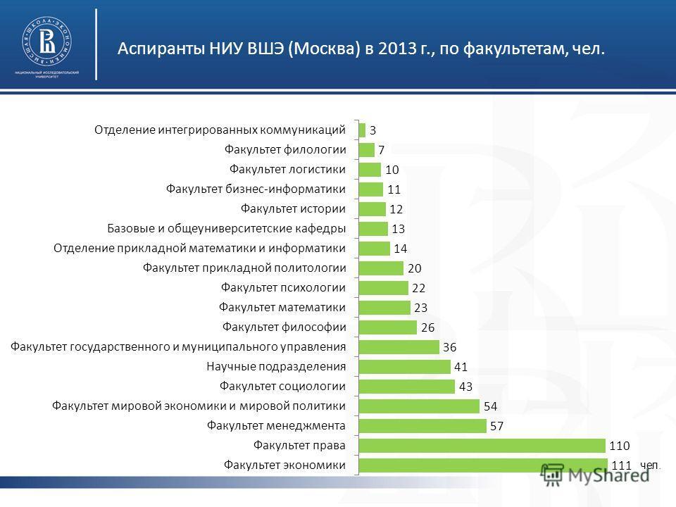 Аспиранты НИУ ВШЭ (Москва) в 2013 г., по факультетам, чел. чел.
