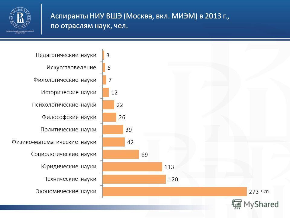 Аспиранты НИУ ВШЭ (Москва, вкл. МИЭМ) в 2013 г., по отраслям наук, чел. чел.