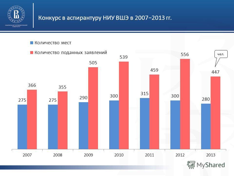 Конкурс в аспирантуру НИУ ВШЭ в 20072013 гг. чел.