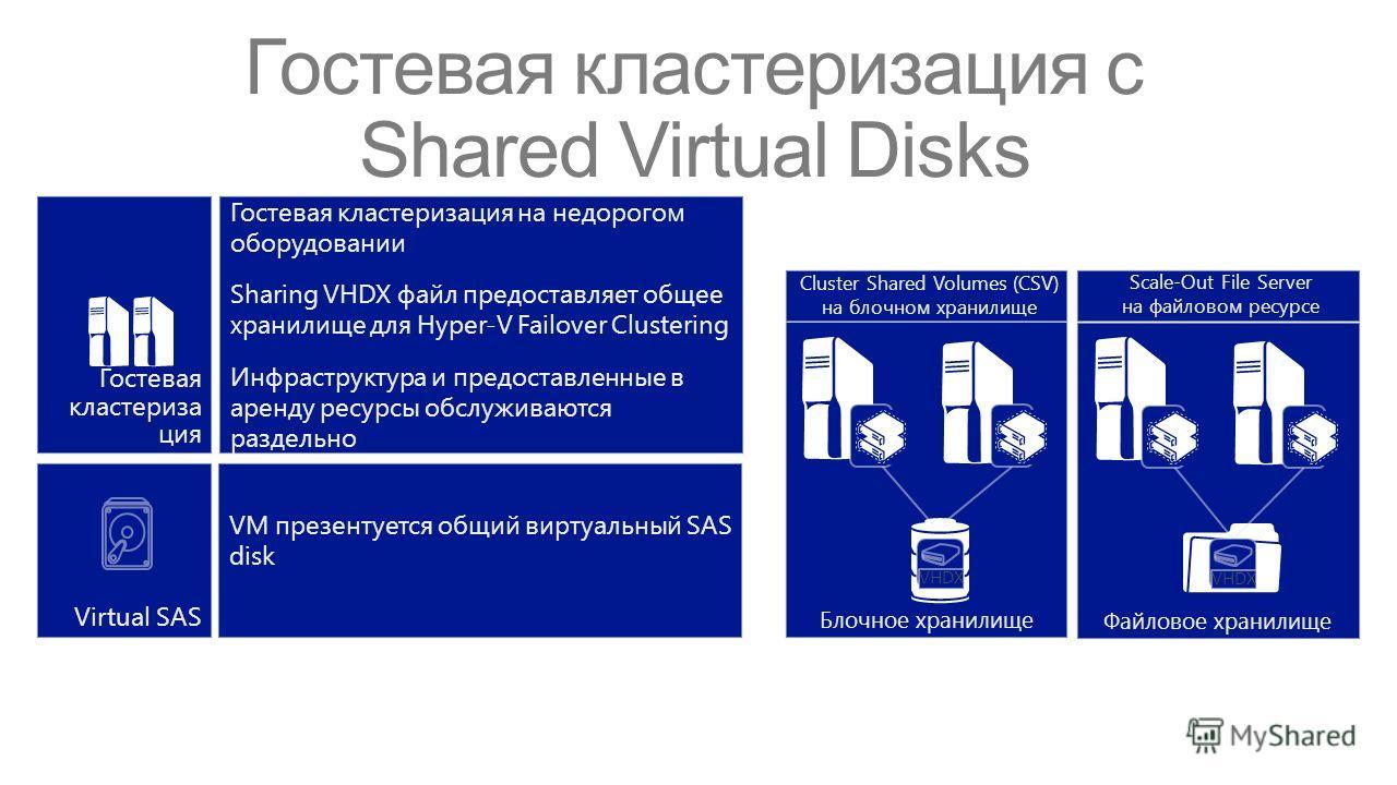 Файловое хранилище Блочное хранилище VHDX Гостевая кластериза ция Гостевая кластеризация на недорогом оборудовании Sharing VHDX файл предоставляет общее хранилище для Hyper-V Failover Clustering Инфраструктура и предоставленные в аренду ресурсы обслу