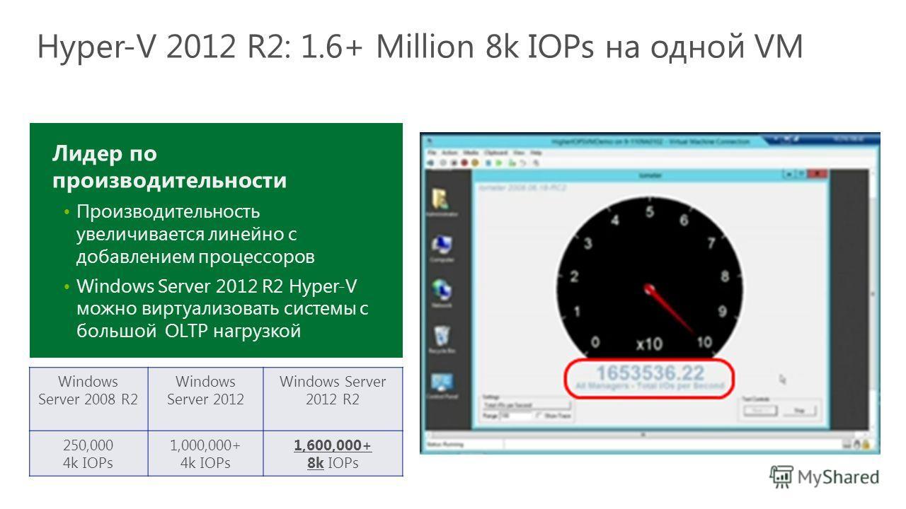 Windows Server 2008 R2 Windows Server 2012 Windows Server 2012 R2 250,000 4k IOPs 1,000,000+ 4k IOPs 1,600,000+ 8k IOPs Лидер по производительности Производительность увеличивается линейно с добавлением процессоров Windows Server 2012 R2 Hyper-V можн