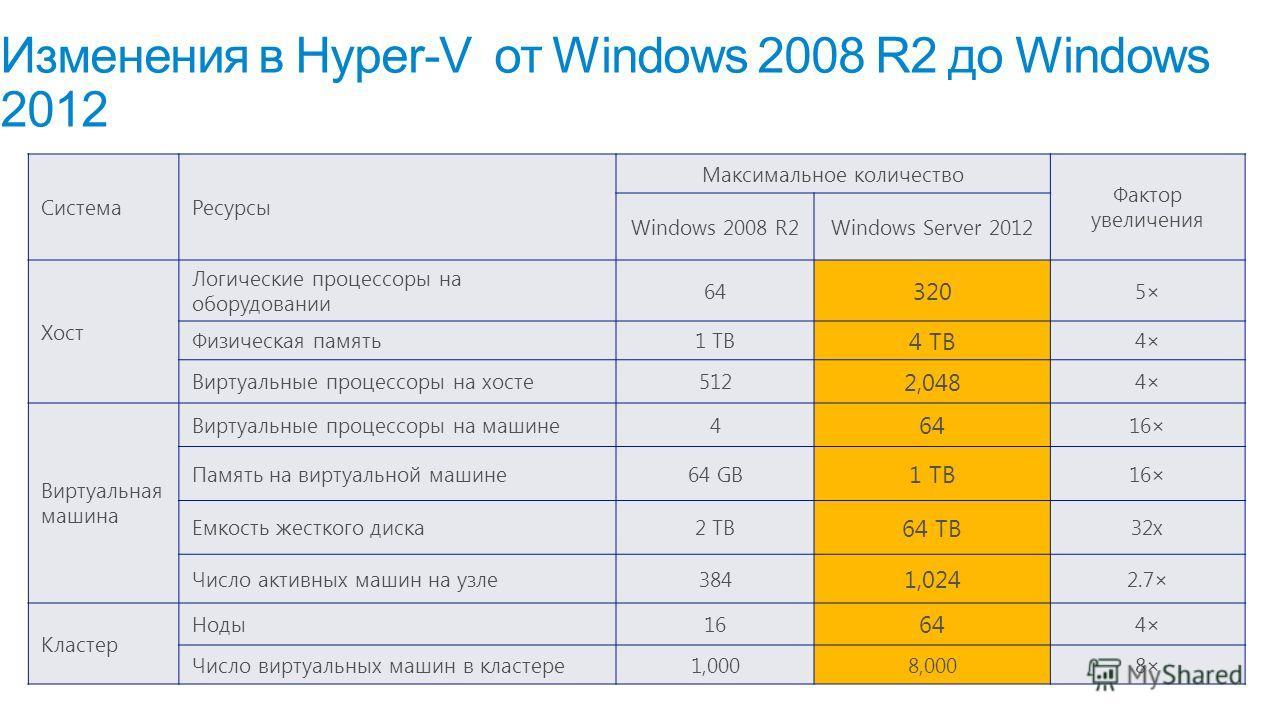 Изменения в Hyper-V от Windows 2008 R2 до Windows 2012 Система Ресурсы Максимальное количество Фактор увеличения Windows 2008 R2Windows Server 2012 Хост Логические процессоры на оборудовании 64 320 5× Физическая память 1 TB 4 TB 4× Виртуальные процес