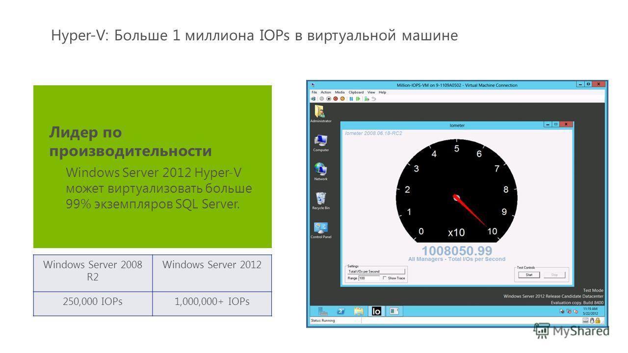 Windows Server 2008 R2 Windows Server 2012 250,000 IOPs1,000,000+ IOPs Лидер по производительности Windows Server 2012 Hyper-V может виртуализовать больше 99% экземпляров SQL Server. Hyper-V: Больше 1 миллиона IOPs в виртуальной машине