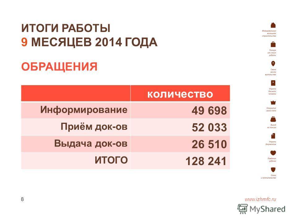ИТОГИ РАБОТЫ 9 МЕСЯЦЕВ 2014 ГОДА www.izhmfc.ru 8 количество Информирование 49 698 Приём док-ов 52 033 Выдача док-ов 26 510 ИТОГО 128 241 ОБРАЩЕНИЯ