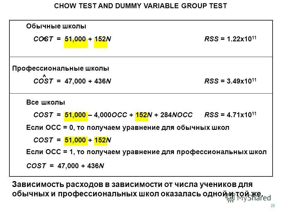 Обычные школы COST = 51,000 + 152NRSS = 1.22x10 11 Профессиональные школы COST = 47,000 + 436NRSS = 3.49x10 11 Все школы COST = 51,000 – 4,000OCC + 152N + 284NOCCRSS = 4.71x10 11 Если OCC = 0, то получаем уравнение для обычных школ COST = 51,000 + 15
