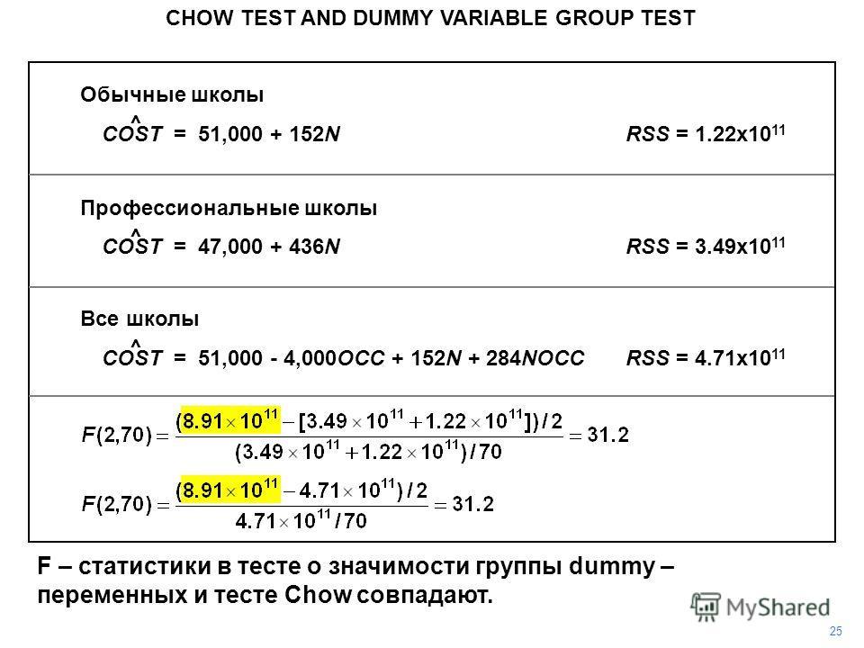 Обычные школы COST = 51,000 + 152NRSS = 1.22x10 11 Профессиональные школы COST = 47,000 + 436NRSS = 3.49x10 11 Все школы COST = 51,000 - 4,000OCC + 152N + 284NOCCRSS = 4.71x10 11 CHOW TEST AND DUMMY VARIABLE GROUP TEST 25 ^ ^ ^ F – статистики в тесте