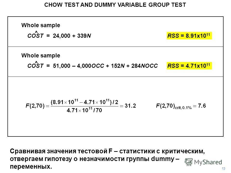 Whole sample COST = 24,000 + 339NRSS = 8.91x10 11 Whole sample COST = 51,000 – 4,000OCC + 152N + 284NOCCRSS = 4.71x10 11 CHOW TEST AND DUMMY VARIABLE GROUP TEST 13 ^ ^ Сравнивая значения тестовой F – статистики с критическим, отвергаем гипотезу о нез