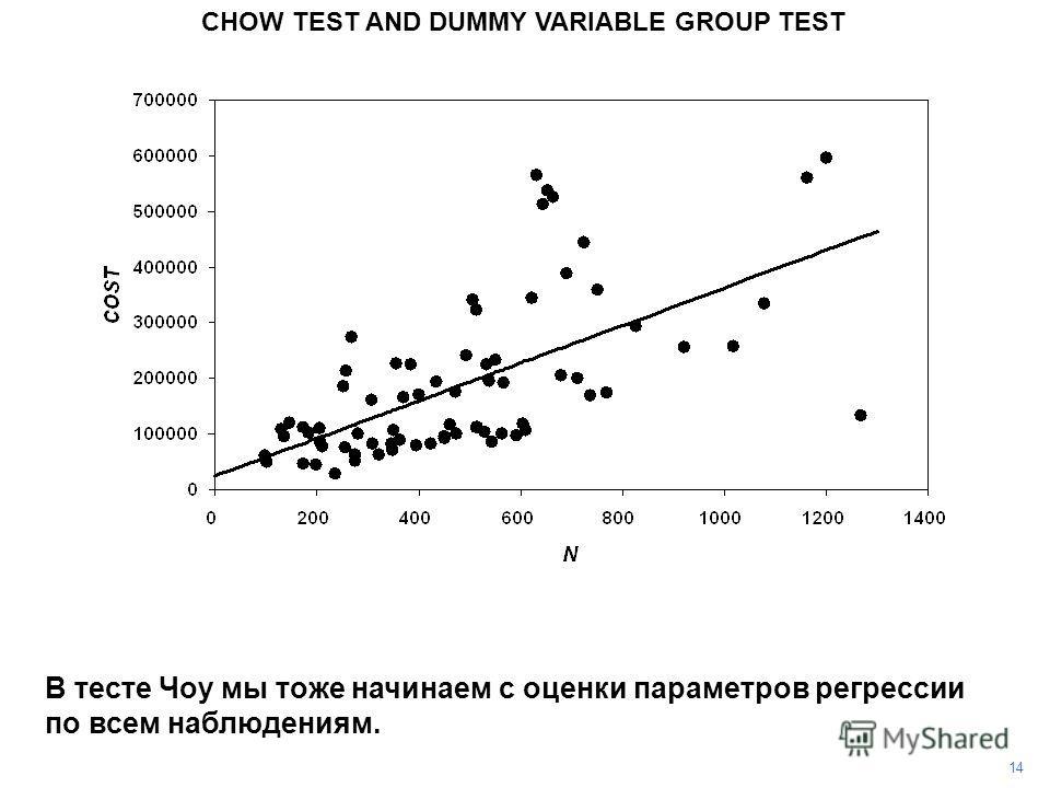 CHOW TEST AND DUMMY VARIABLE GROUP TEST 14 В тесте Чоу мы тоже начинаем с оценки параметров регрессии по всем наблюдениям.