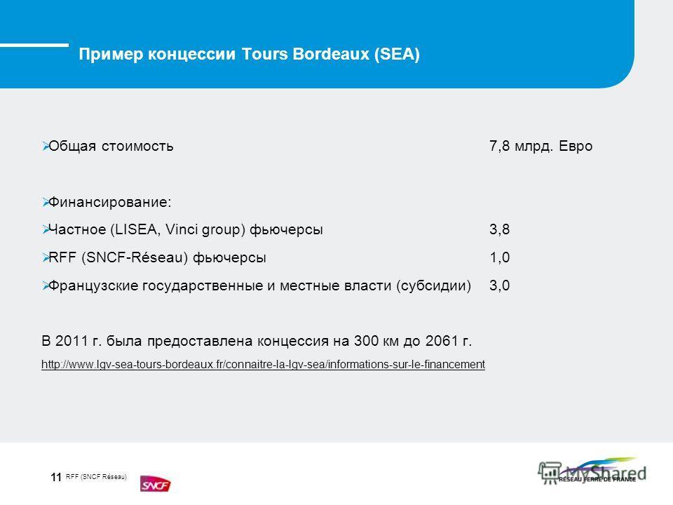 RFF (SNCF Réseau) 11 Общая стоимость 7,8 млрд. Евро Финансирование: Частное (LISEA, Vinci group) фьючерсы 3,8 RFF (SNCF-Réseau) фьючерсы 1,0 Французские государственные и местные власти (субсидии) 3,0 В 2011 г. была предоставлена концессия на 300 км