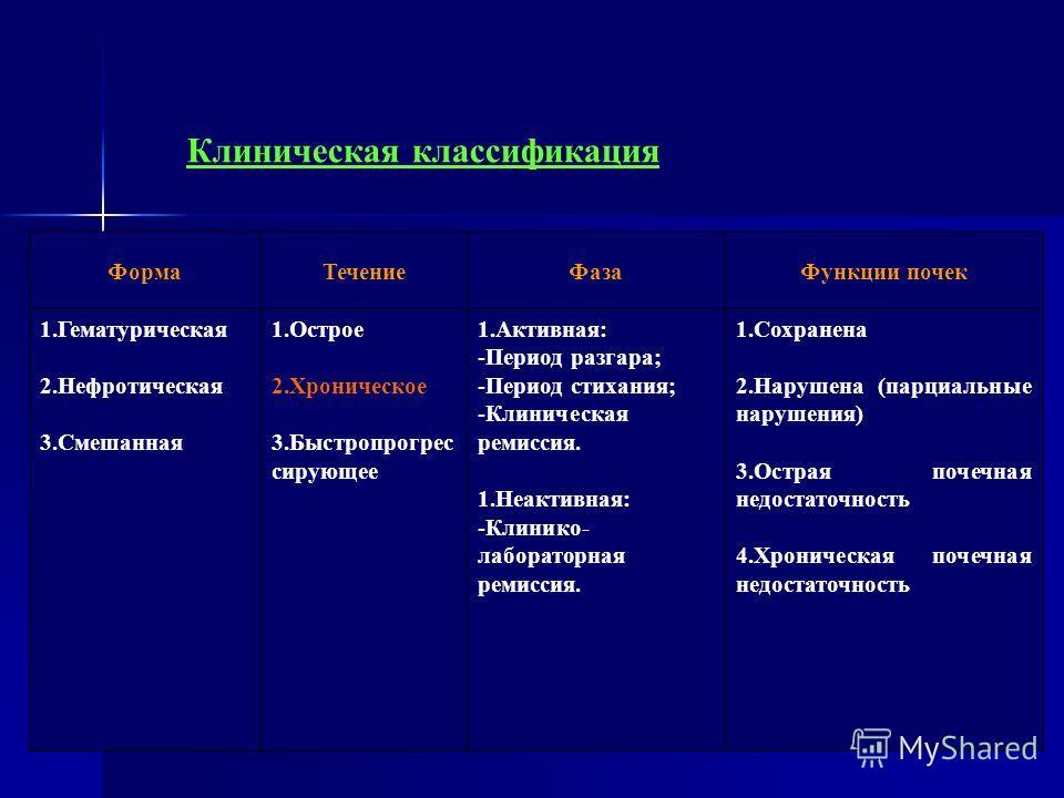 Клиническая классификация Форма ТечениеФаза Функции почек 1. Гематурическая 2. Нефротическая 3. Смешанная 1. Острое 2. Хроническое 3. Быстропрогрес сирующее 1.Активная: -Период разгара; -Период стихания; -Клиническая ремиссия. 1.Неактивная: -Клинико-