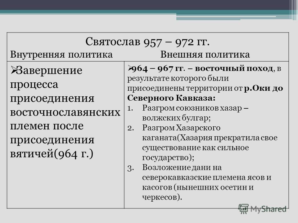 Святослав 957 – 972 гг. Внутренняя политика Внешняя политика Завершение процесса присоединения восточнославянских племен после присоединения вятичей(964 г.) 964 – 967 гг. – восточный поход, в результате которого были присоединены территории от р.Оки