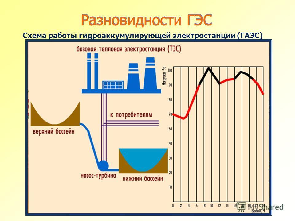 Разновидности ГЭС Схема работы гидроаккумулирующей электростанции (ГАЭС)