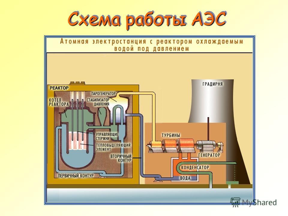 Схема работы АЭС Схема работы АЭС