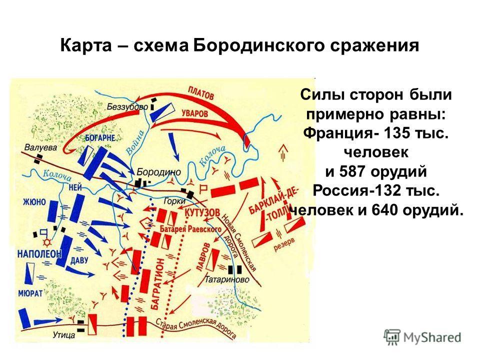 Карта – схема Бородинского сражения Силы сторон были примерно равны: Франция- 135 тыс. человек и 587 орудий Россия-132 тыс. человек и 640 орудий.