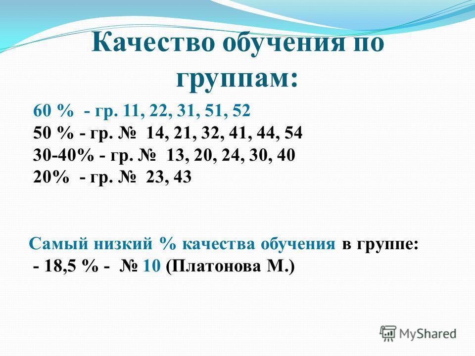Качество обучения по группам: 60 % - гр. 11, 22, 31, 51, 52 50 % - гр. 14, 21, 32, 41, 44, 54 30-40% - гр. 13, 20, 24, 30, 40 20% - гр. 23, 43 Самый низкий % качества обучения в группе: - 18,5 % - 10 (Платонова М.)
