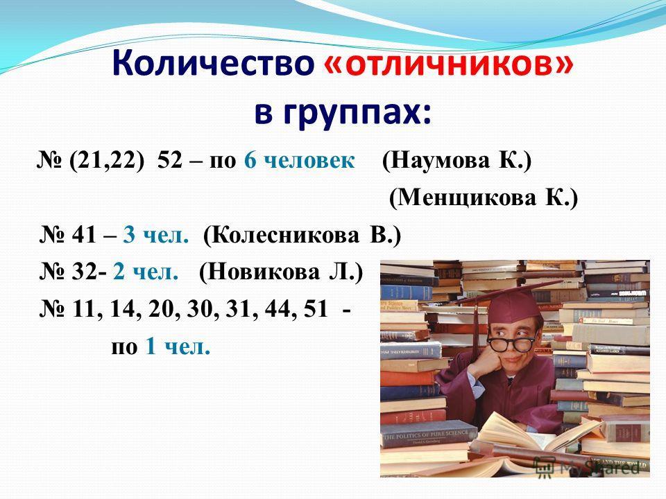 Количество «отличников» в группах: (21,22) 52 – по 6 человек (Наумова К.) (Менщикова К.) 41 – 3 чел. (Колесникова В.) 32- 2 чел. (Новикова Л.) 11, 14, 20, 30, 31, 44, 51 - по 1 чел.