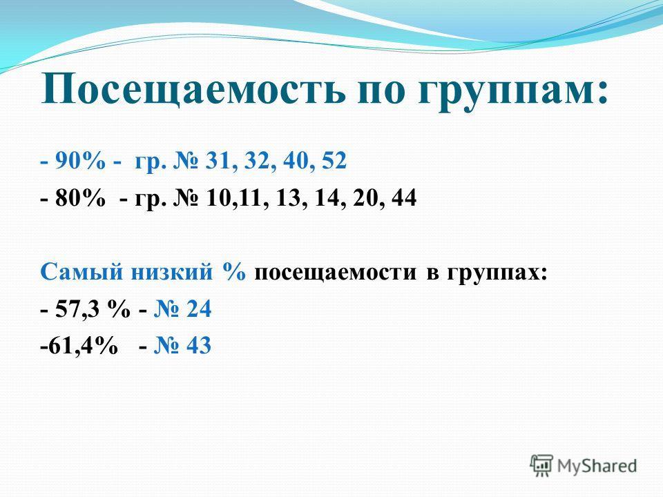 - 90% - гр. 31, 32, 40, 52 - 80% - гр. 10,11, 13, 14, 20, 44 Самый низкий % посещаемости в группах: - 57,3 % - 24 -61,4% - 43 Посещаемость по группам: