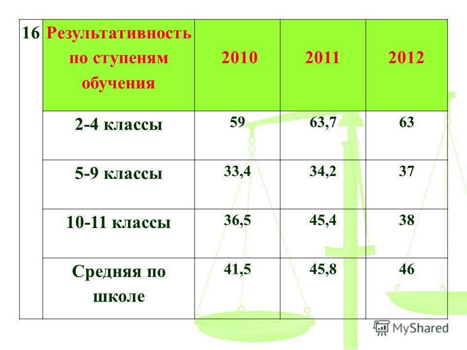 16 Результативность по ступеням обучения 201020112012 2-4 классы 5963,763 5-9 классы 33,434,237 10-11 классы 36,545,438 Средняя по школе 41,545,846