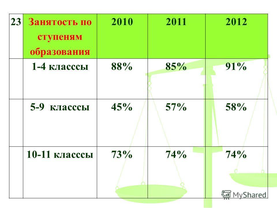 23 Занятость по ступеням образования 201020112012 1-4 классы 88%85%91% 5-9 классы 45%57%58% 10-11 классы 73%74%