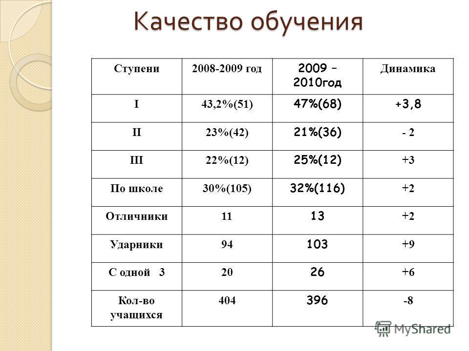 Качество обучения Качество обучения Ступени 2008-2009 год 2009 – 2010 год Динамика I43,2%(51) 47%(68)+3,8 II23%(42) 21%(36) - 2 III22%(12) 25%(12) +3 По школе 30%(105) 32%(116) +2 Отличники 11 13 +2 Ударники 94 103 +9 С одной 320 26 +6 Кол-во учащихс