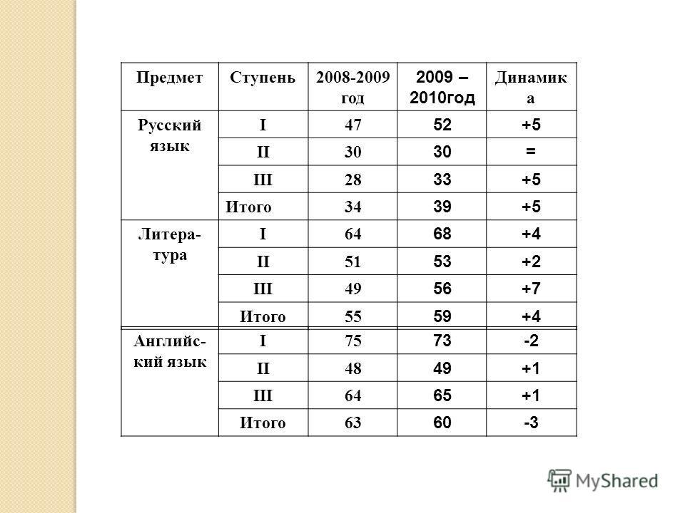 Предмет Ступень 2008-2009 год 2009 – 2010 год Динамик а Русский язык I47 52+5 II30 = III28 33+5 Итого 34 39+5 Литера- тура I64 68+4 II51 53+2 III49 56+7 Итого 55 59+4 Английс- кий язык I75 73-2 II48 49+1 III64 65+1 Итого 63 60-3
