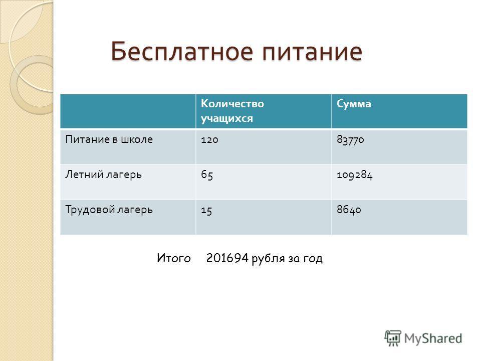 Бесплатное питание Бесплатное питание Количество учащихся Сумма Питание в школе 12083770 Летний лагерь 65109284 Трудовой лагерь 158640 Итого 201694 рубля за год