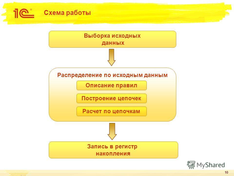 10 Схема работы Выборка исходных данных Распределение по исходным данным Запись в регистр накопления Описание правил Построение цепочек Расчет по цепочкам