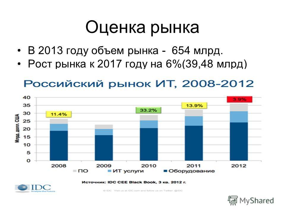 Оценка рынка В 2013 году объем рынка - 654 млрд. Рост рынка к 2017 году на 6%(39,48 млрд)